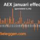 AEX januari effect per jaar