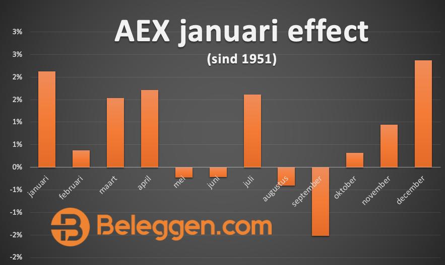 AEX januari effect rendement per maand