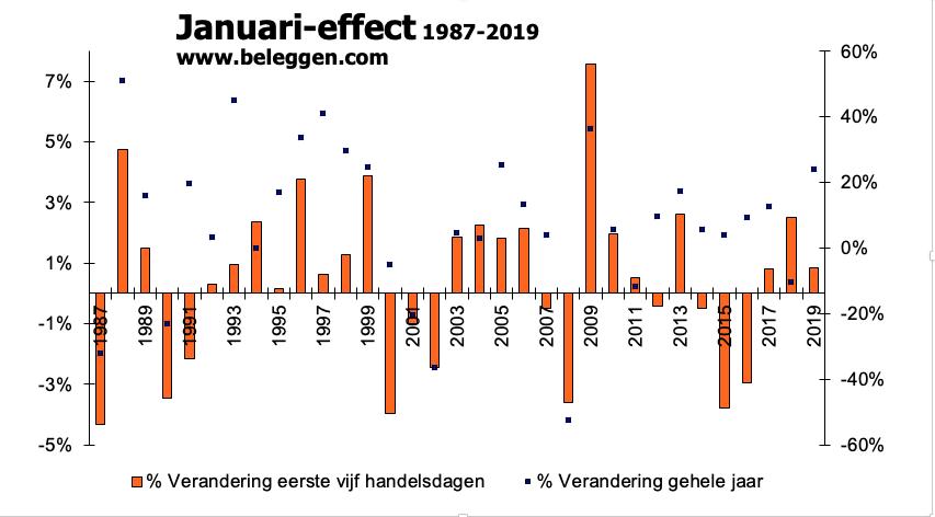 Januari-effect 1987-2019