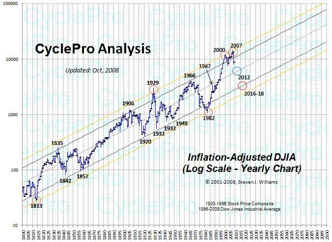 200-year Inflation Adjusted DJIA