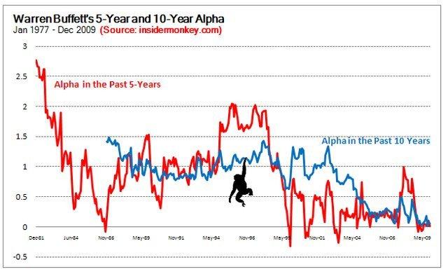 Buffett-geen-alpha