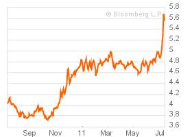 Doordat de rente van 10-jaars staatsobligaties van Italië als een raket omhoogschoot, dreigt dit een acuut probleem te worden.