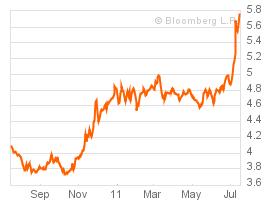 De rente van 10-jaars staatsobligaties van Italië bereikte maandag de grens van 6%.