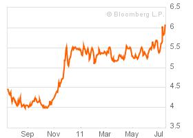 De rente van 10-jaars staatsobligaties van Spanje bereikte dit niveau al op 11 juli, maar liep opnieuw verder op.