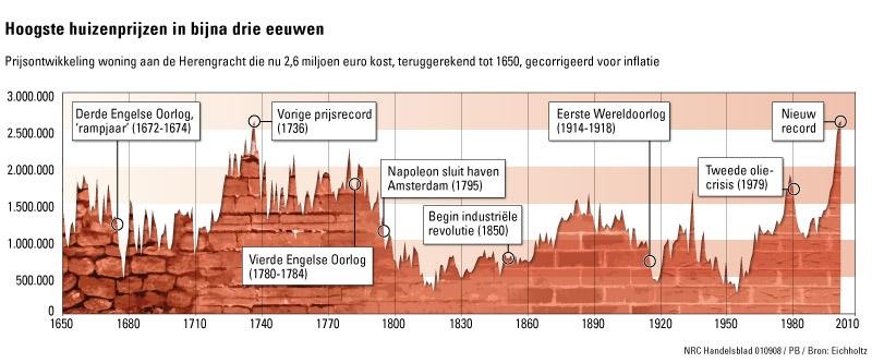 Huizenprijzen op hoogste punt van afgelopen 362 jaar