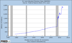 Monetaire basis