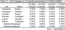 aandelenkoersen 3
