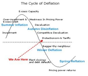 Overzicht van de vier subcycli binnen de Long Wave Cycle