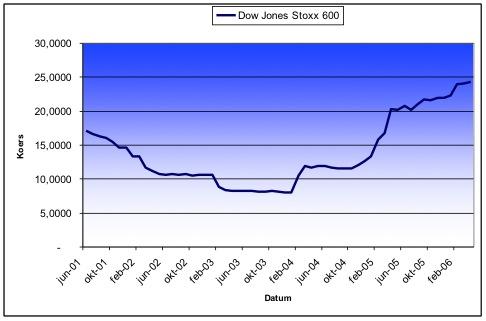 Bedrijfswinsten Dow Jones Stoxx 600