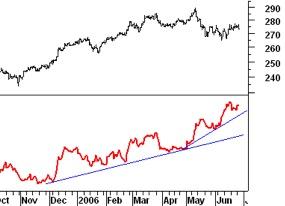 Daggrafiek Dow Jones Consumentengoederen