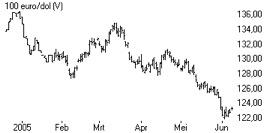 euro-dollar 1