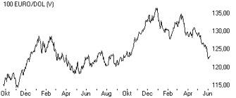 euro-dollar 2