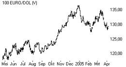 Euro/dollarkoers