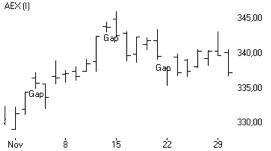 Technische analyse: Gap AEX