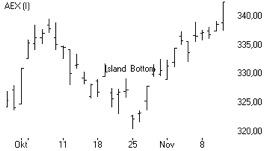 island reversal