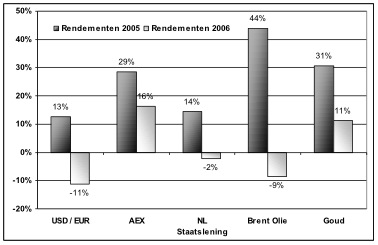 Rendementen inclusief valuta-effect in 2005 en 2006
