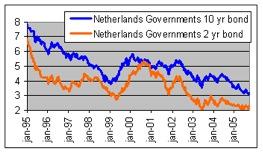 Korte rente gestabiliseerd, lange rente nog steeds in dalende trend
