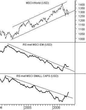 Opkomende markten en smallcaps ten opzichte van de MSCI Wereldindex