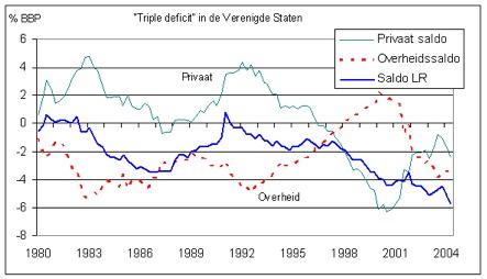 triple deficit USA