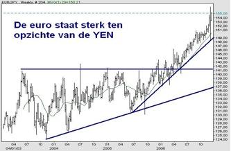 Euro/yenkoers