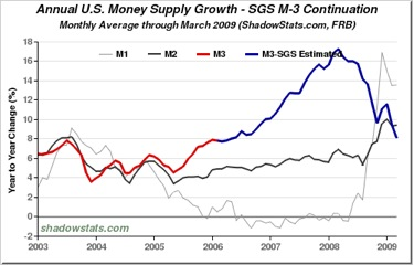 US money supplie growth