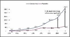 bevolkingsgroei