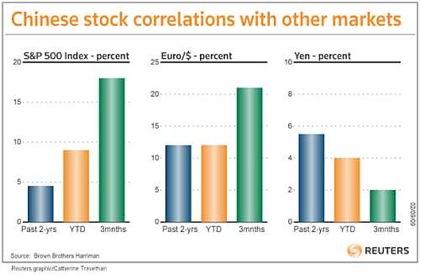 Correlatie Chinese beurs met andere markten