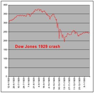 crash 1929