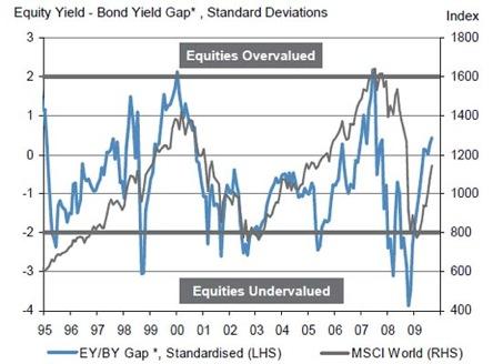 equity yield