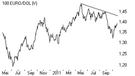 euro:dollar