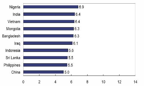 Top 10 landen: groei op jaarbasis van het BBP per hoofd van de bevolking periode 2010 - 2050