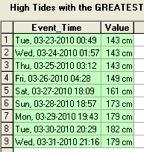 high tides