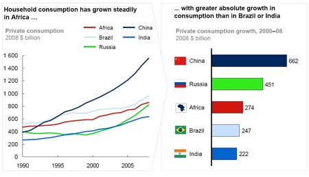 household consumption Africa