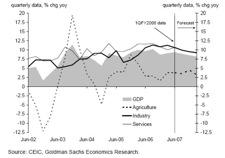 De groei van het Bruto Binnenlands Product in India over de afgelopen 5 jaar