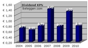 Europese aandelen KPN