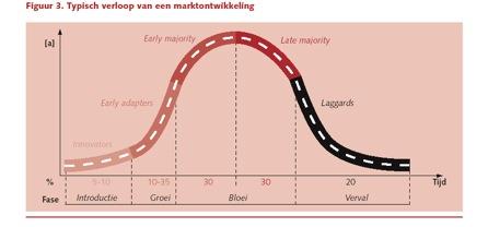 marktontwikkeling