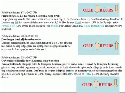 Olie/Beurs