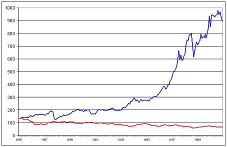 ontwikkeling aandelen