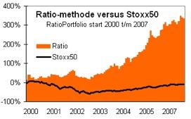ratio-methode