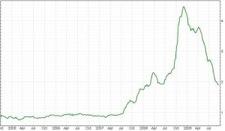 Spread bedrijfsleningen en staatsobligaties