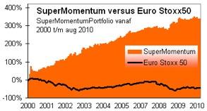 supermomentum vs eurostoxx50