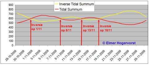 tidal sum