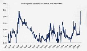 treasuries