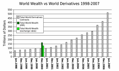 wealth and derivates
