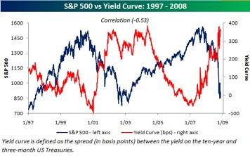 Spread yield curve
