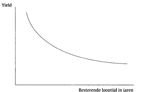 Inverse yieldcurve