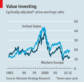 Aandelen in Europa zijn uitzonderlijk goedkoop