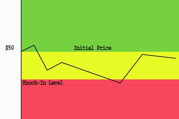 Reverse converteerbare obligatie