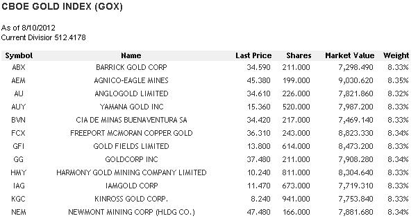 CBOE Gold Index