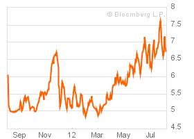 Spanje 10 jaars obligatie rente
